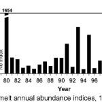 delta-smelt-abundance-1-21