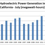 hydroelectric-july-9-30