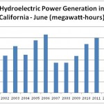 hydroelectric-month-8-26