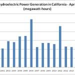 hydropower-april