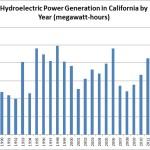 hydropower-by-year-3-17