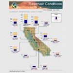 Current Reservoir Conditions