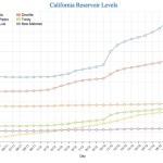reservoir-levels-12-23