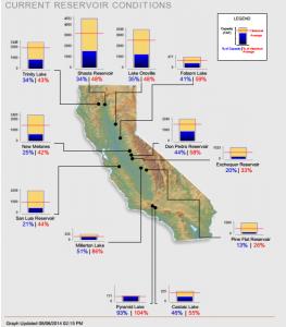 reservoir-levels-8-6