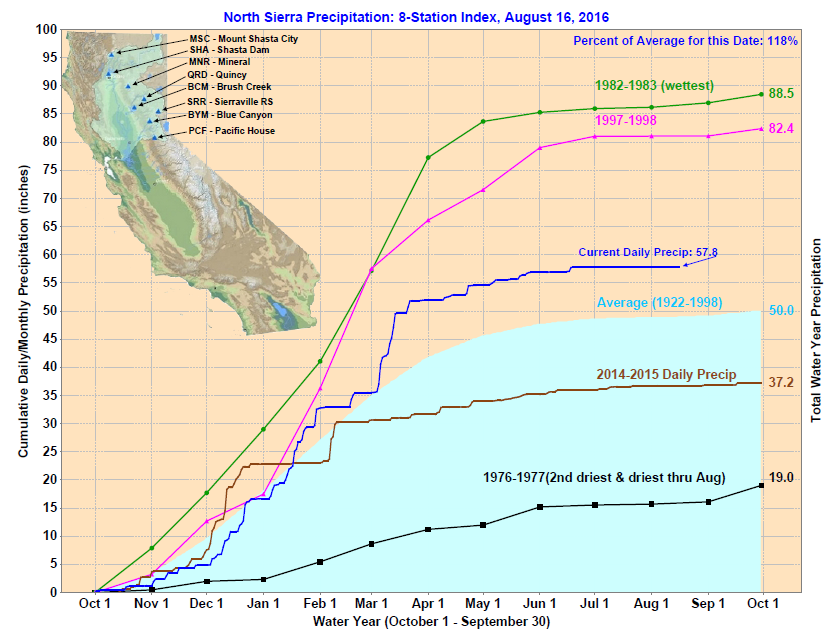 Northern Sierra Precipitation