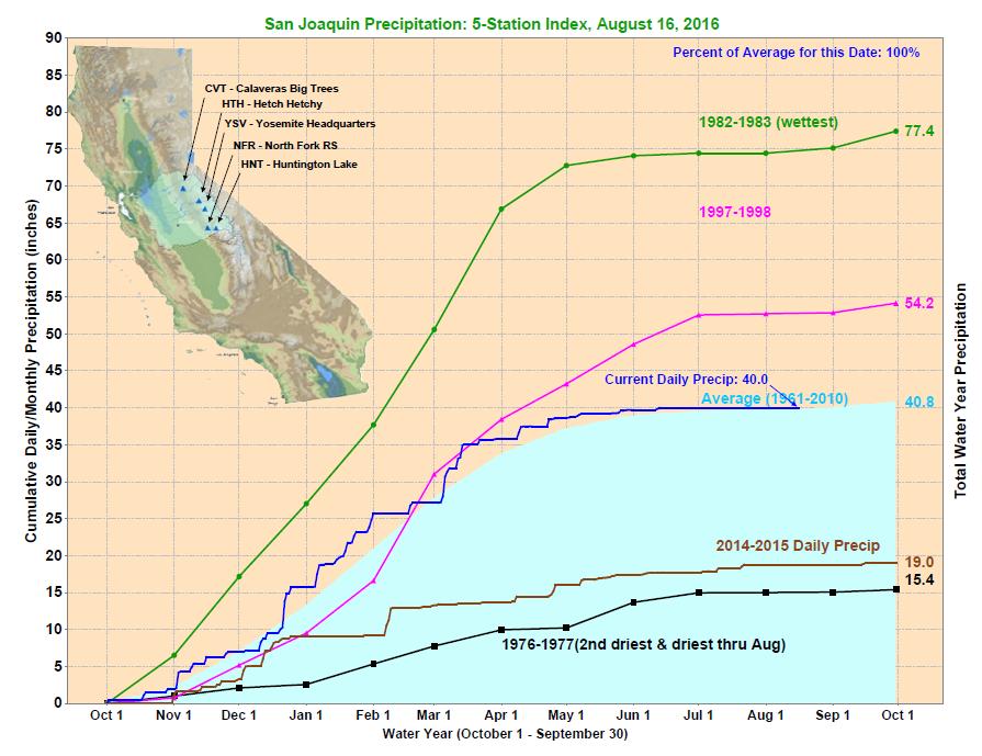 San Joaquin Precipitation