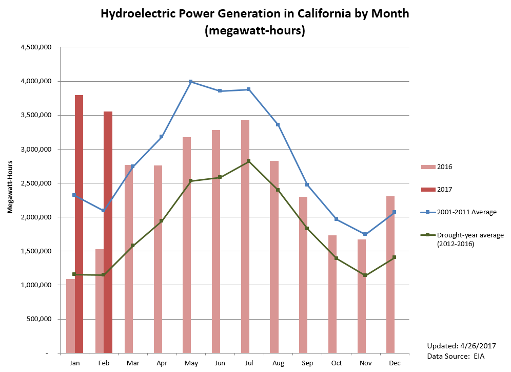 Statewide Hydroelectric Generation Was About 3 600 000 Mwh In February 2017 132 Higher Than Last Year S Production And 209 The