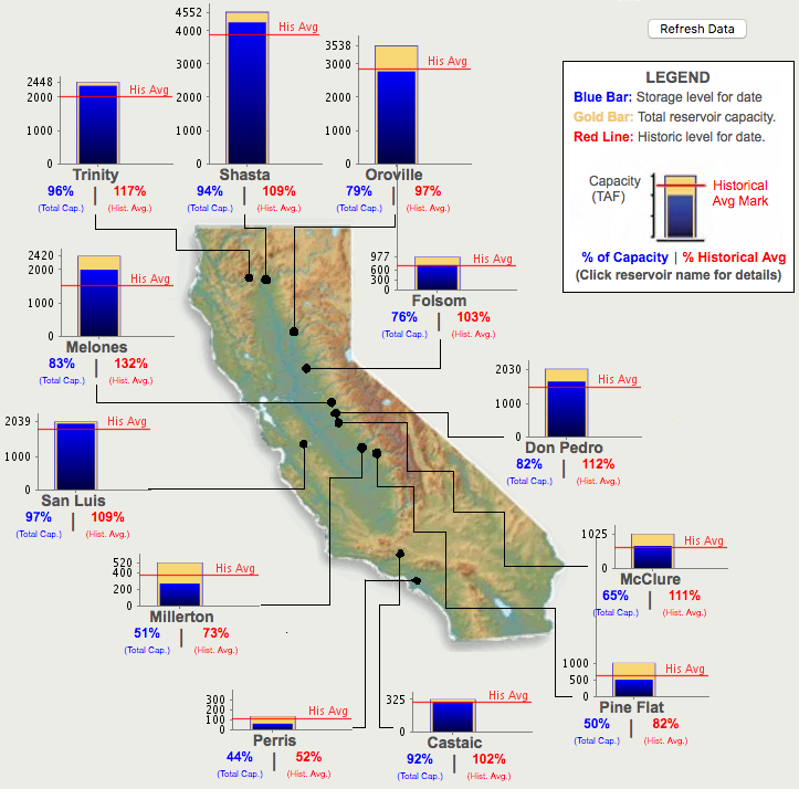 The Water Levels In California S Major Reservoirs Representing 27 3 Million Acre Feet Of Storage Remain The Same As Last Month Representing 80 Of