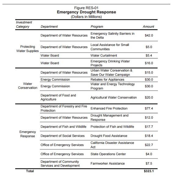 1-19-16 drough update chart